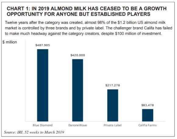 Almond Milk Growth Chart USA