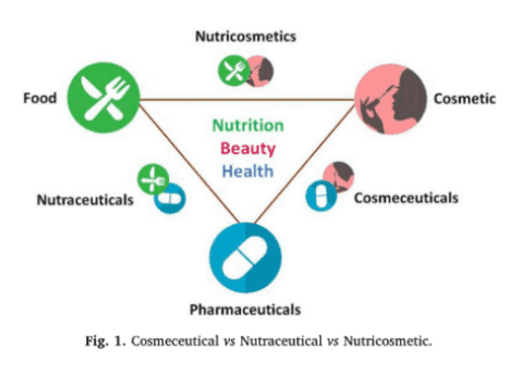 Nutricosmetics graph