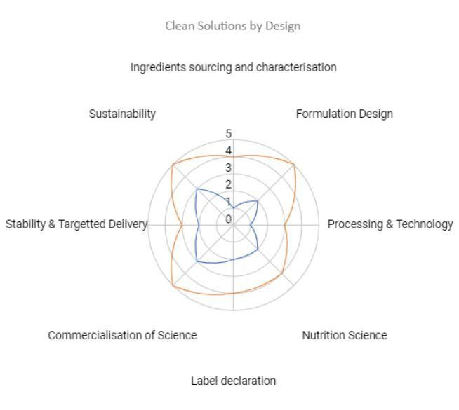 Clean Solutions by Design iNewtrition