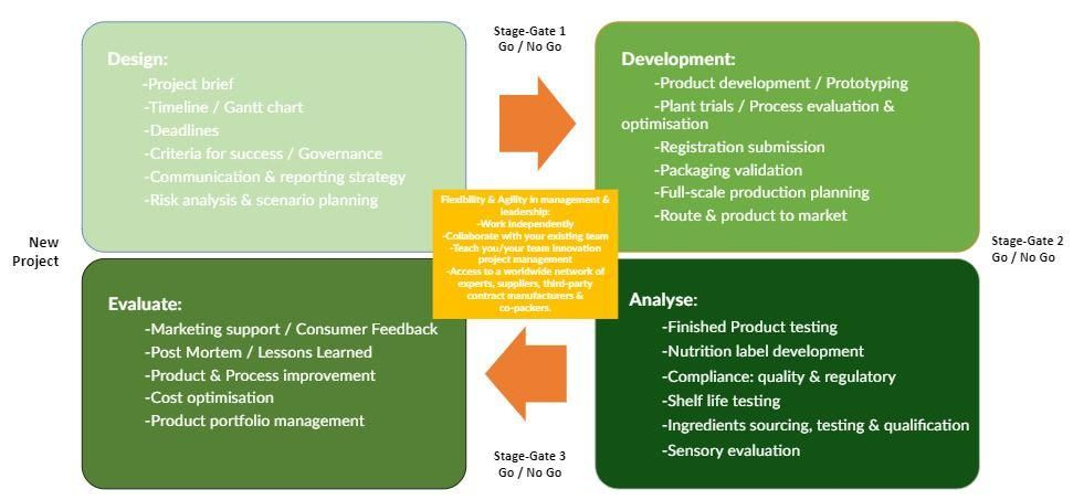 Project Management Process iNewtrition