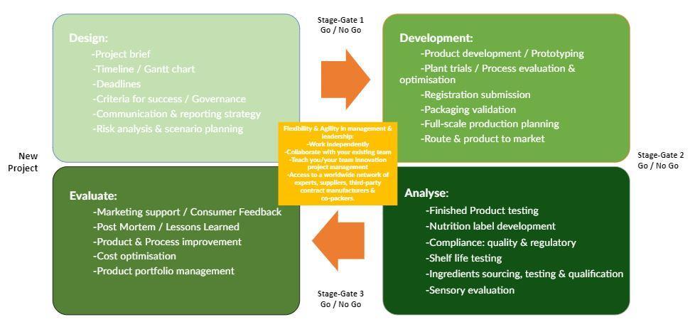 Project Management Compliance by Design Process