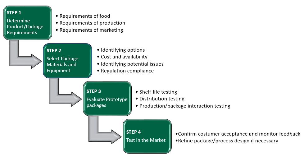 Food Packaging Process