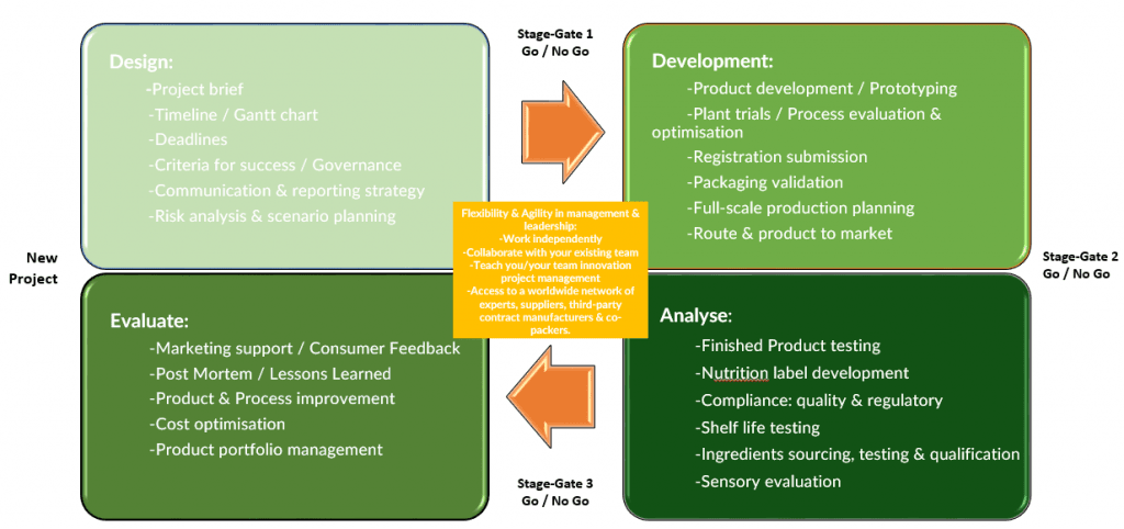 Stage Gate Project Management Process iNewtrition, Good Project Manager