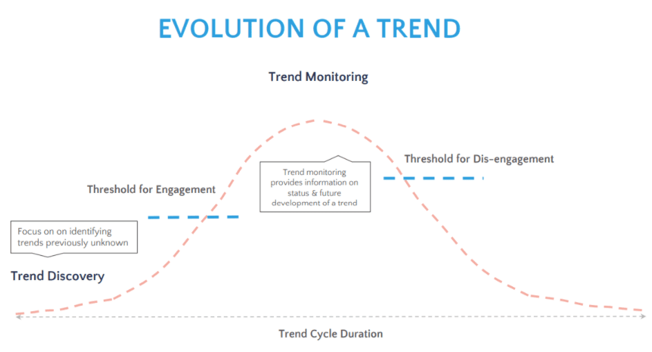 iNewtrition Trend Evolution Early Signals